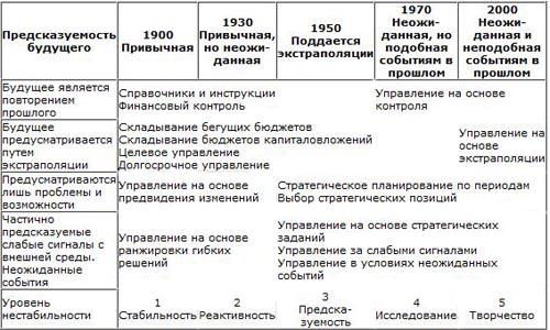 Эволюция систем управления