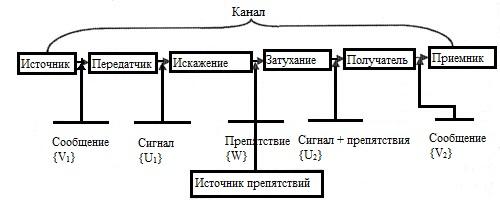 Схема канал передачи информации
