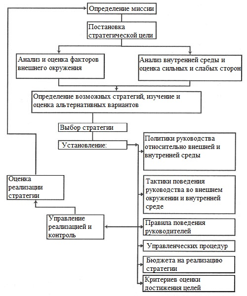 Структура процесса разработки и реализации стратегии