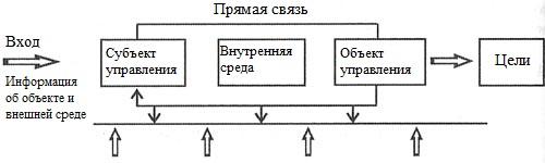 Принципиальная схема управления