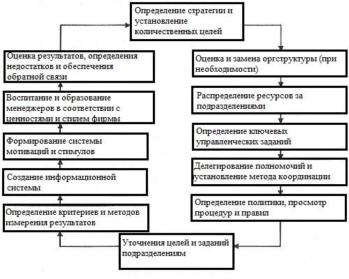 Процесс реализации стратегии