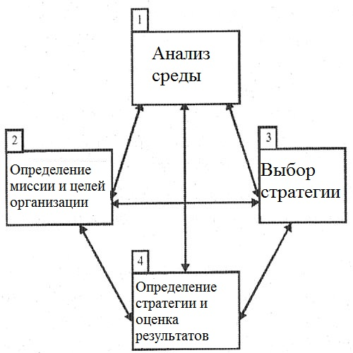 Структура процесса стратегического управления