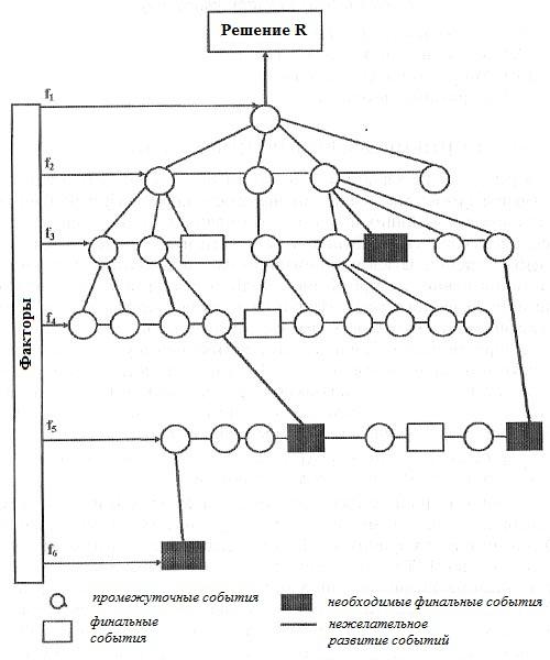 Схематическое развитие событий после принятия решения